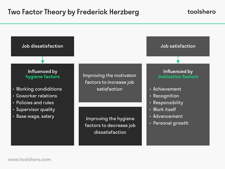 two-factor-theory-herzberg-toolshero
